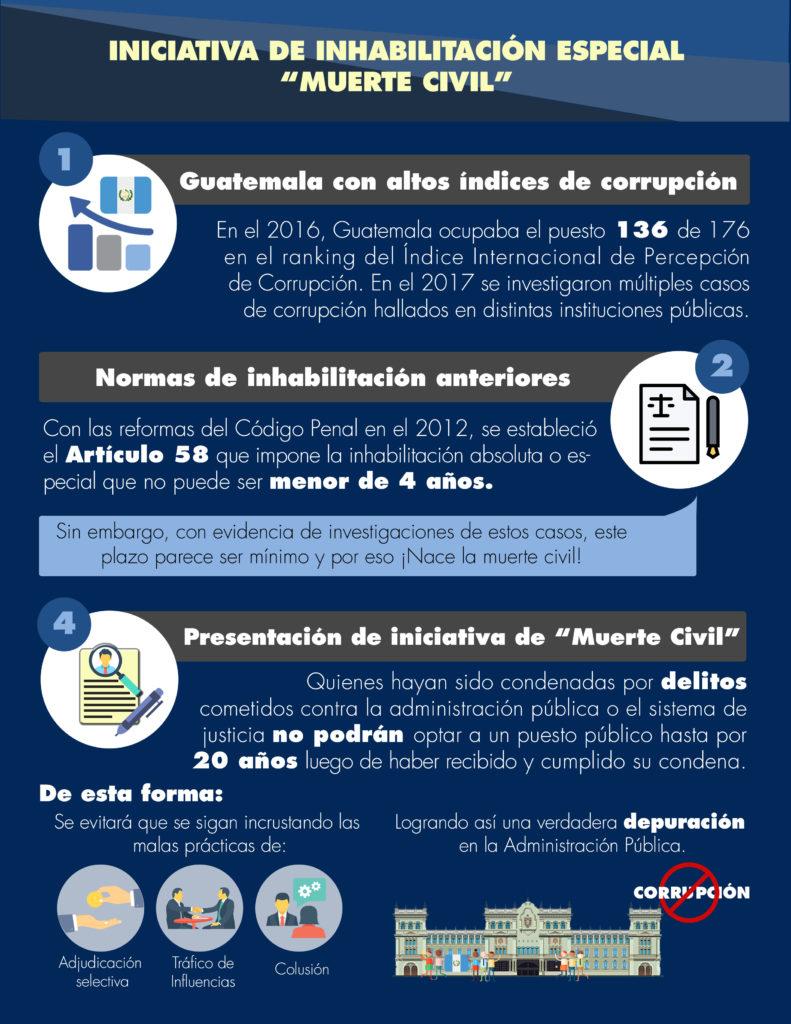 Infografía Ley de Muerte Civil